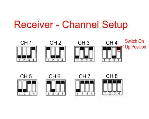 CHANNEL SETUP FPV582/?585 RECEIVER